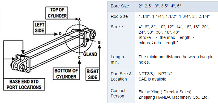 TR Tie-rod Hydraulic Cylinders How to order